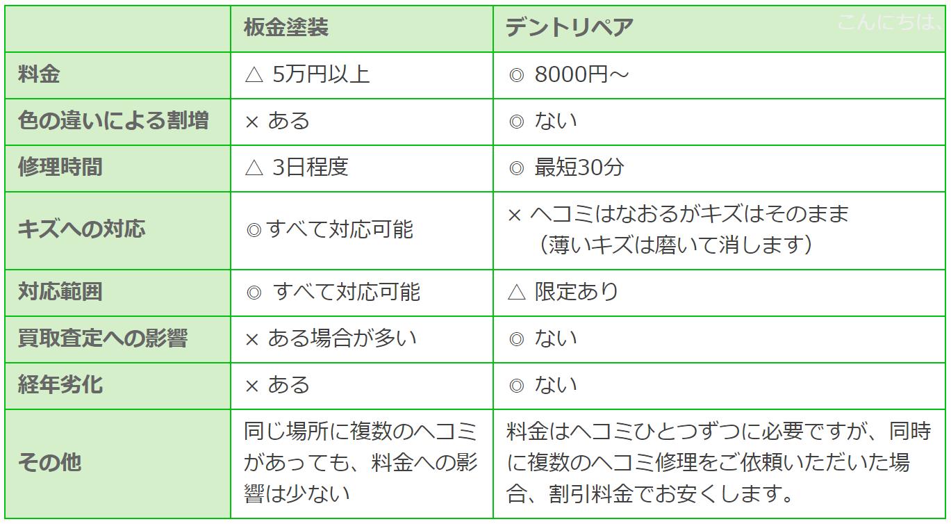 料金は、板金塗装の場合、5万円以上ですがデントリペアは8000円からです。修理時間も最短30分。ただしデントリペアの場合、傷はそのまま。